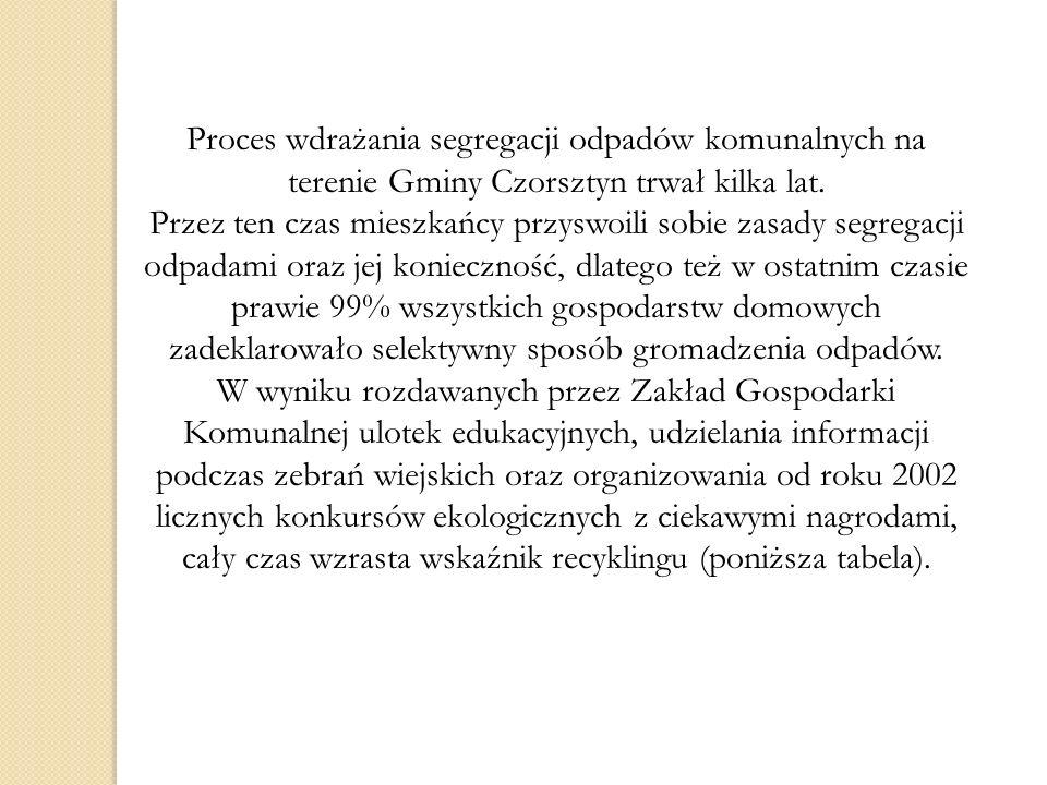 Proces wdrażania segregacji odpadów komunalnych na terenie Gminy Czorsztyn trwał kilka lat. Przez ten czas mieszkańcy przyswoili sobie zasady segregac