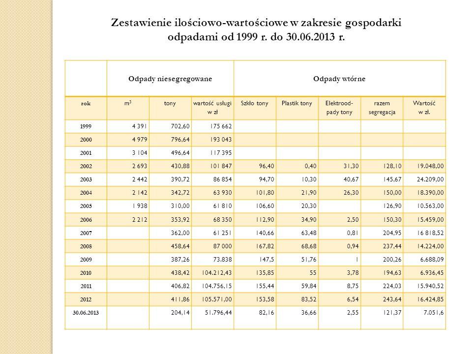 Zestawienie ilościowo-wartościowe w zakresie gospodarki odpadami od 1999 r. do 30.06.2013 r. Odpady niesegregowane Odpady wtórne rok m3m3 tony wartość