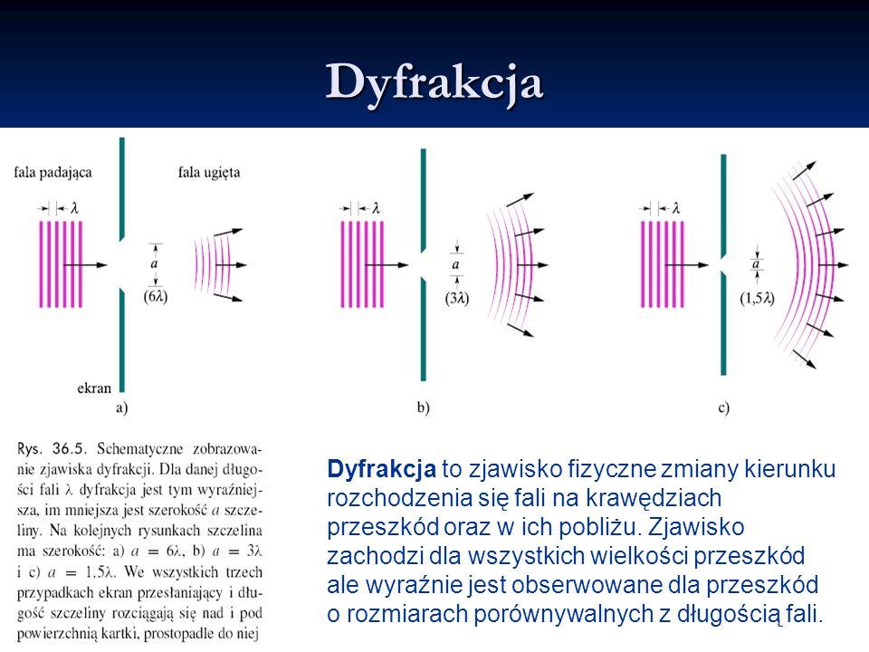 Dyfrakcja Dyfrakcja to zjawisko fizyczne zmiany kierunku rozchodzenia się fali na krawędziach przeszkód oraz w ich pobliżu.