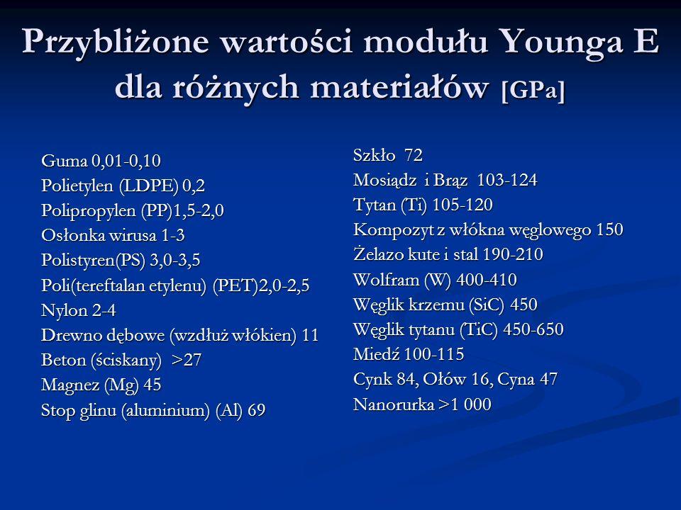 Przybliżone wartości modułu Younga E dla różnych materiałów [GPa] Guma 0,01-0,10 Polietylen (LDPE) 0,2 Polipropylen (PP)1,5-2,0 Osłonka wirusa 1-3 Polistyren(PS) 3,0-3,5 Poli(tereftalan etylenu) (PET)2,0-2,5 Nylon 2-4 Drewno dębowe (wzdłuż włókien) 11 Beton (ściskany) >27 Magnez (Mg) 45 Stop glinu (aluminium) (Al) 69 Szkło 72 Mosiądz i Brąz 103-124 Tytan (Ti) 105-120 Kompozyt z włókna węglowego 150 Żelazo kute i stal 190-210 Wolfram (W) 400-410 Węglik krzemu (SiC) 450 Węglik tytanu (TiC) 450-650 Miedź 100-115 Cynk 84, Ołów 16, Cyna 47 Nanorurka >1 000