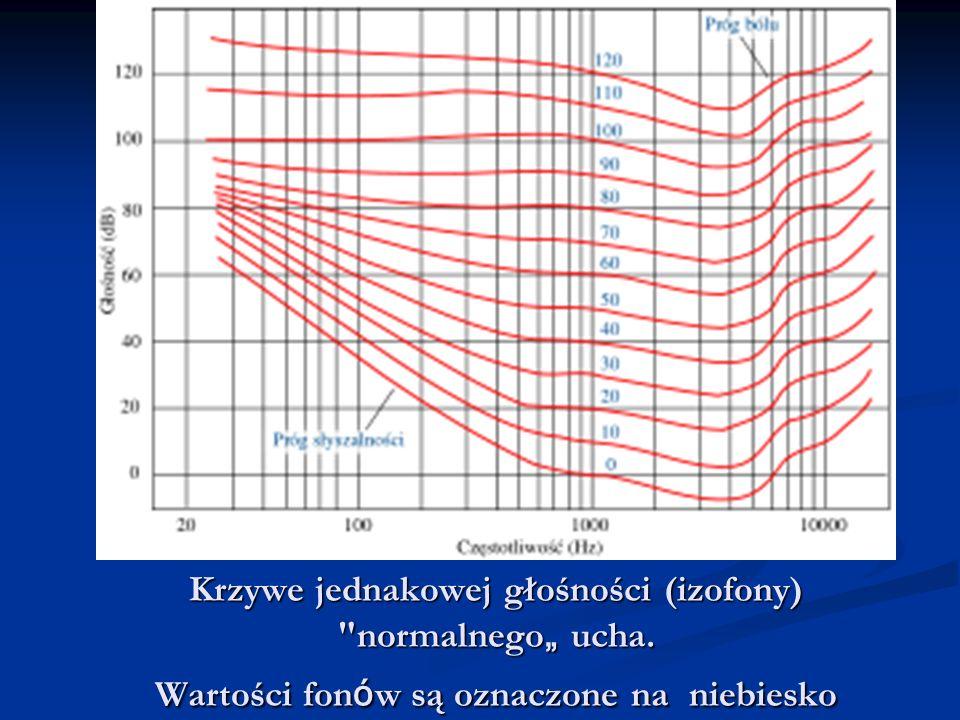 Krzywe jednakowej głośności (izofony) normalnego ucha. Wartości fon ó w są oznaczone na niebiesko