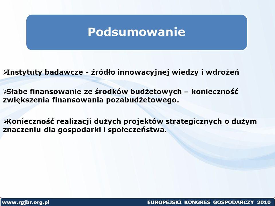 www.rgjbr.org.pl EUROPEJSKI KONGRES GOSPODARCZY 2010 Podsumowanie Instytuty badawcze - źródło innowacyjnej wiedzy i wdrożeń Słabe finansowanie ze środków budżetowych – konieczność zwiększenia finansowania pozabudżetowego.
