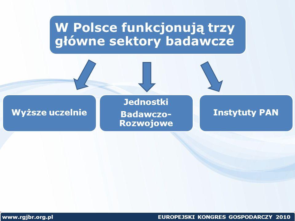 W Polsce funkcjonują trzy główne sektory badawcze Instytuty PANWyższe uczelnie Jednostki Badawczo- Rozwojowe