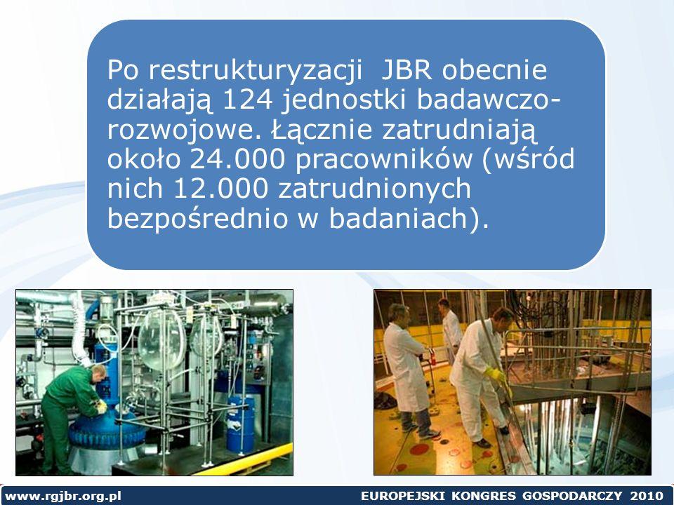 www.rgjbr.org.pl EUROPEJSKI KONGRES GOSPODARCZY 2010 Po restrukturyzacji JBR obecnie działają 124 jednostki badawczo- rozwojowe.