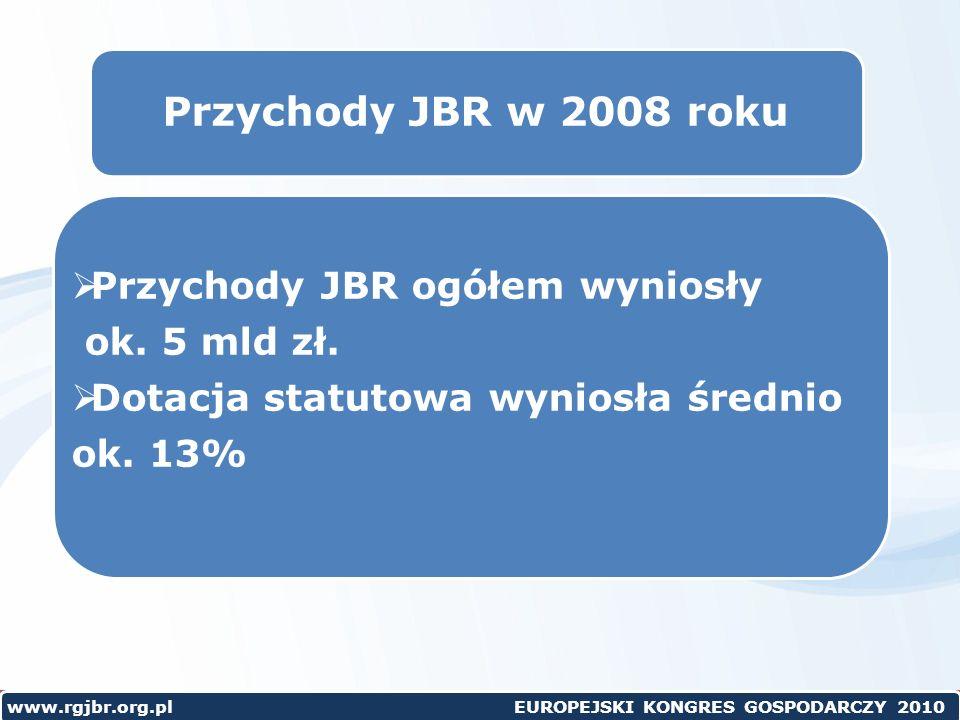 www.rgjbr.org.pl EUROPEJSKI KONGRES GOSPODARCZY 2010 Przychody JBR w 2008 roku Przychody JBR ogółem wyniosły ok.