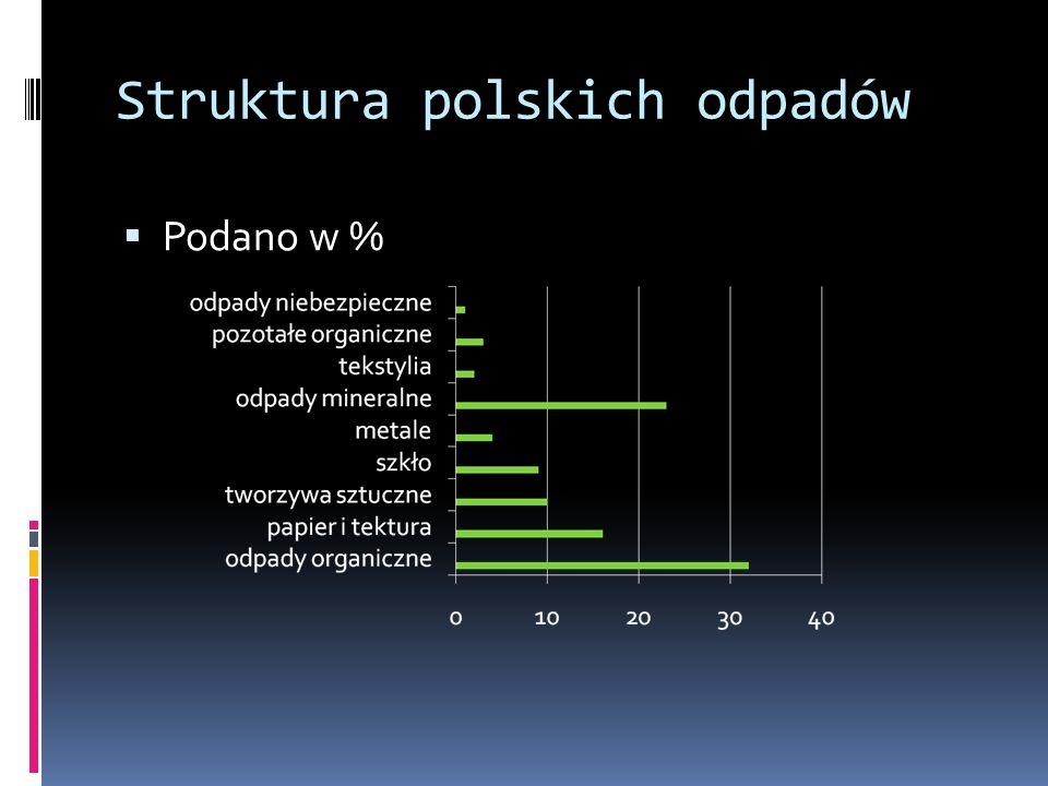 Struktura polskich odpadów Podano w %
