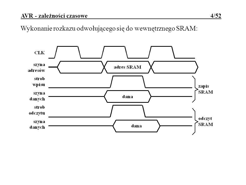 AVR - zależności czasowe 4/52 Wykonanie rozkazu odwołującego się do wewnętrznego SRAM: