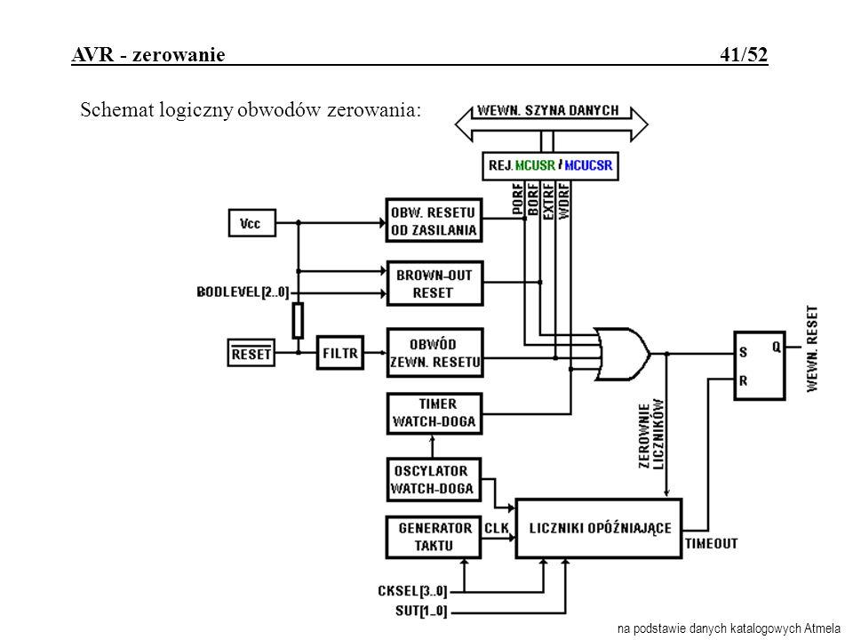 AVR - zerowanie 41/52 Schemat logiczny obwodów zerowania: na podstawie danych katalogowych Atmela
