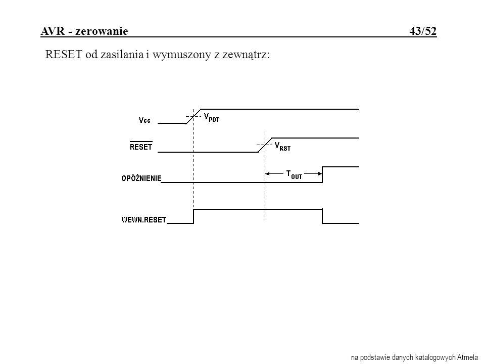 AVR - zerowanie 43/52 RESET od zasilania i wymuszony z zewnątrz: na podstawie danych katalogowych Atmela