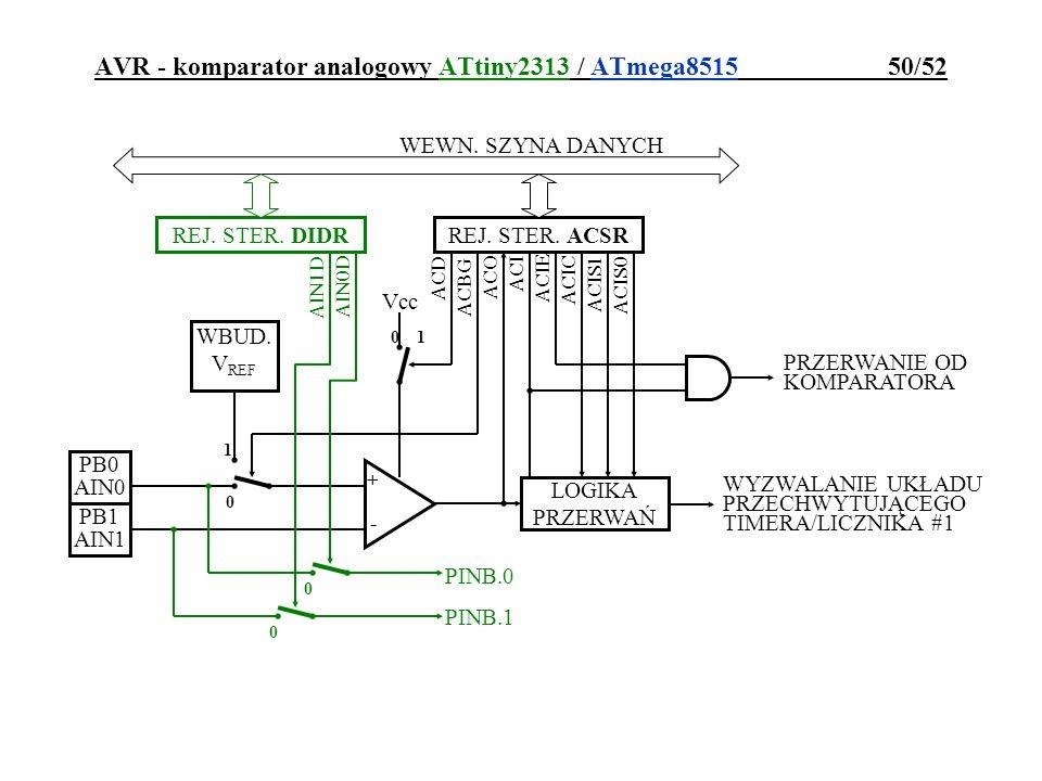 AVR - komparator analogowy ATtiny2313 / ATmega8515 50/52 Vcc ACD ACO ACI ACIE ACIS0 ACIS1 ACIC WEWN. SZYNA DANYCH REJ. STER. ACSR +-+- PB0 AIN0 PB1 AI