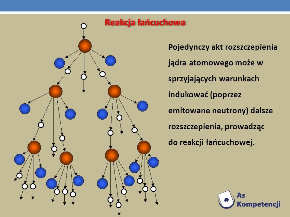 Reakcja łańcuchowa Pojedynczy akt rozszczepienia jądra atomowego może w sprzyjających warunkach indukować (poprzez emitowane neutrony) dalsze rozszcze