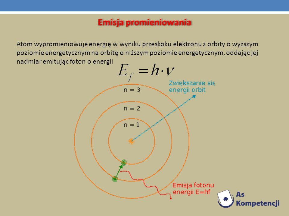 Emisja promieniowania Atom wypromieniowuje energię w wyniku przeskoku elektronu z orbity o wyższym poziomie energetycznym na orbitę o niższym poziomie