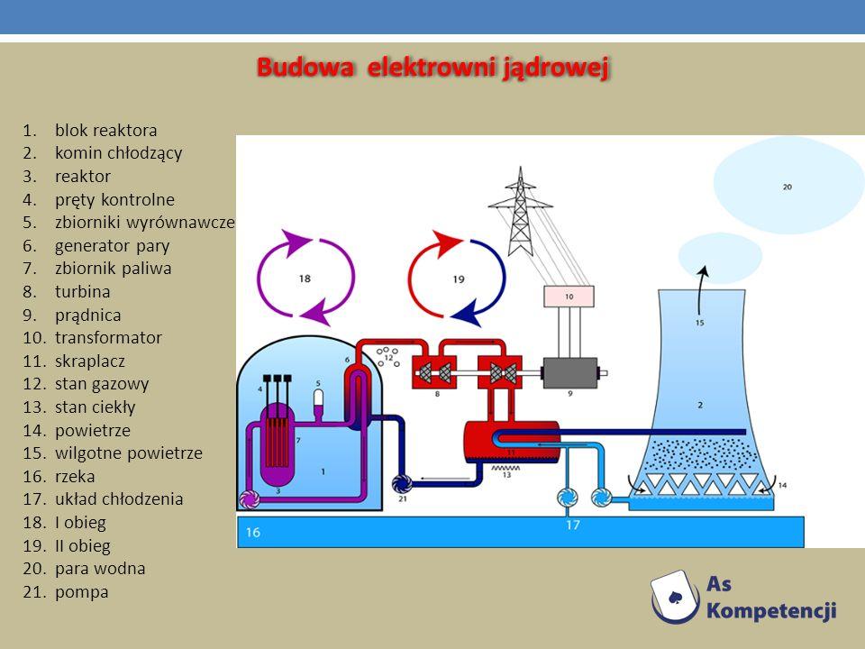 Budowa elektrowni jądrowej 1.blok reaktora 2.komin chłodzący 3.reaktor 4.pręty kontrolne 5.zbiorniki wyrównawcze 6.generator pary 7.zbiornik paliwa 8.