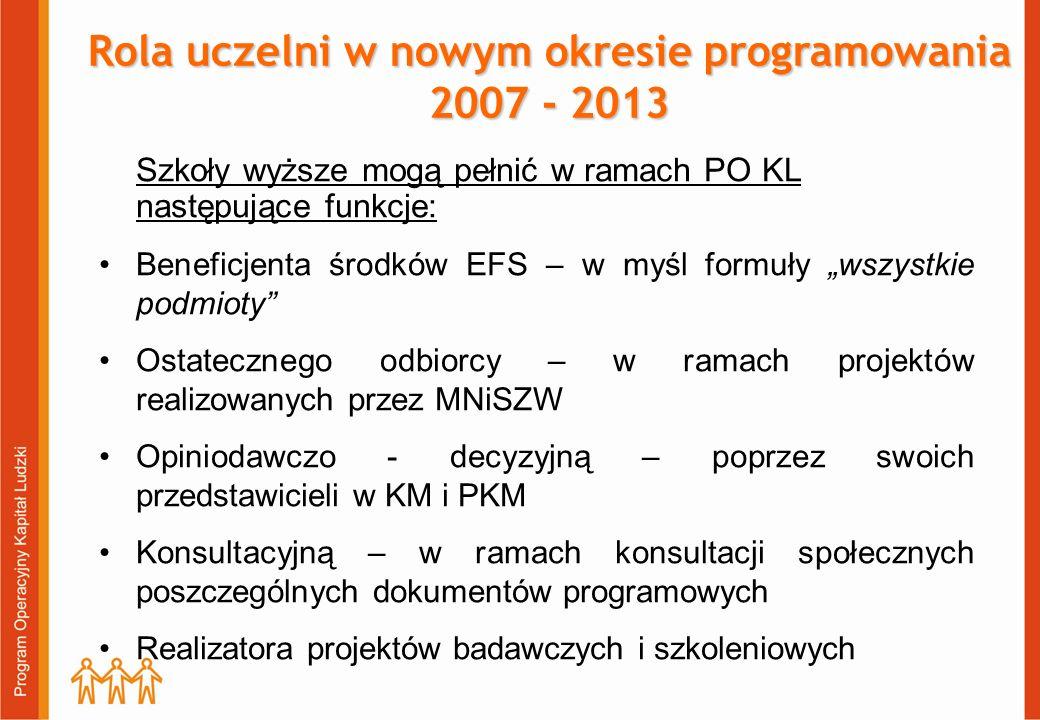 Rola uczelni w nowym okresie programowania 2007 - 2013 Szkoły wyższe mogą pełnić w ramach PO KL następujące funkcje: Beneficjenta środków EFS – w myśl formuły wszystkie podmioty Ostatecznego odbiorcy – w ramach projektów realizowanych przez MNiSZW Opiniodawczo - decyzyjną – poprzez swoich przedstawicieli w KM i PKM Konsultacyjną – w ramach konsultacji społecznych poszczególnych dokumentów programowych Realizatora projektów badawczych i szkoleniowych