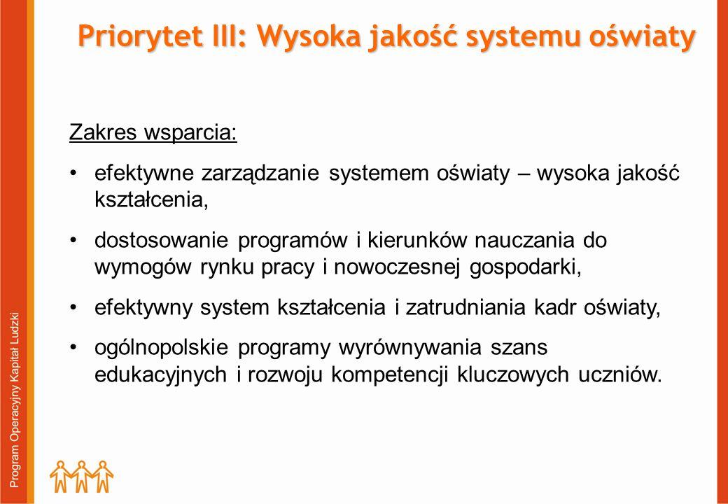 Priorytet III: Wysoka jakość systemu oświaty Zakres wsparcia: efektywne zarządzanie systemem oświaty – wysoka jakość kształcenia, dostosowanie programów i kierunków nauczania do wymogów rynku pracy i nowoczesnej gospodarki, efektywny system kształcenia i zatrudniania kadr oświaty, ogólnopolskie programy wyrównywania szans edukacyjnych i rozwoju kompetencji kluczowych uczniów.