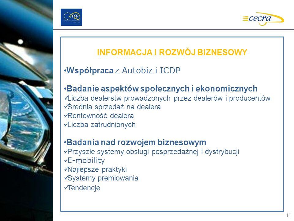 11 INFORMACJA I ROZWÓJ BIZNESOWY Współpraca z Autobiz i ICDP Badanie aspektów społecznych i ekonomicznych Liczba dealerstw prowadzonych przez dealerów