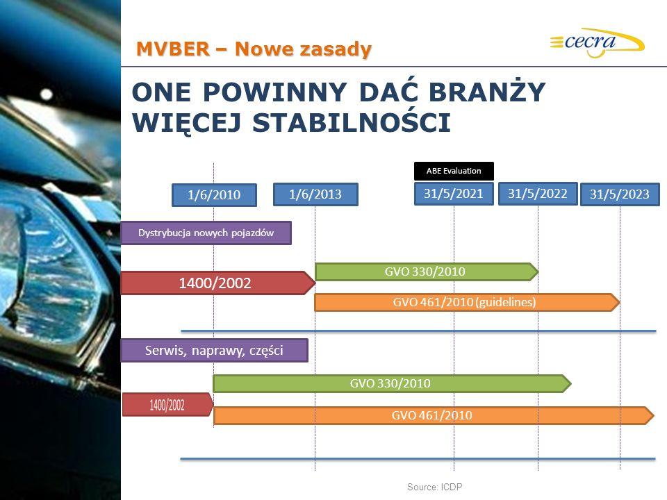 ONE POWINNY DAĆ BRANŻY WIĘCEJ STABILNOŚCI Source: ICDP GVO 461/2010 1/6/2010 1/6/2013 31/5/202131/5/2022 31/5/2023 Dystrybucja nowych pojazdów GVO 330
