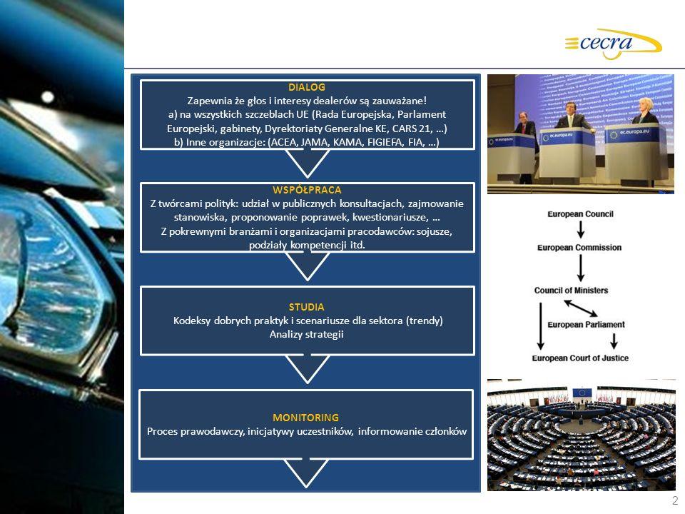 2 DIALOG Zapewnia że głos i interesy dealerów są zauważane ! a) na wszystkich szczeblach UE ( Rada Europejska, Parlament Europejski, gabinety, Dyrekto
