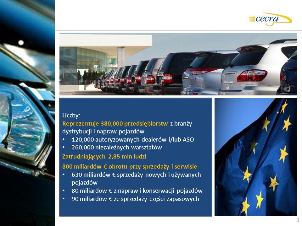 3 Liczby: Reprezentuje 380,000 przedsiębiorstw z branży dystrybucji i napraw pojazdów 120,000 autoryzowanych dealerów i/lub ASO 260,000 niezależnych w