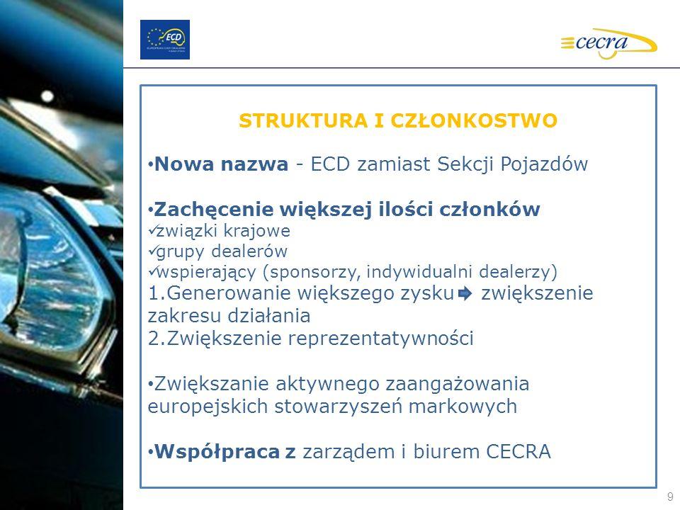 9 STRUKTURA I CZŁONKOSTWO Nowa nazwa - ECD zamiast Sekcji Pojazdów Zachęcenie większej ilości członków związki krajowe grupy dealerów wspierający (spo