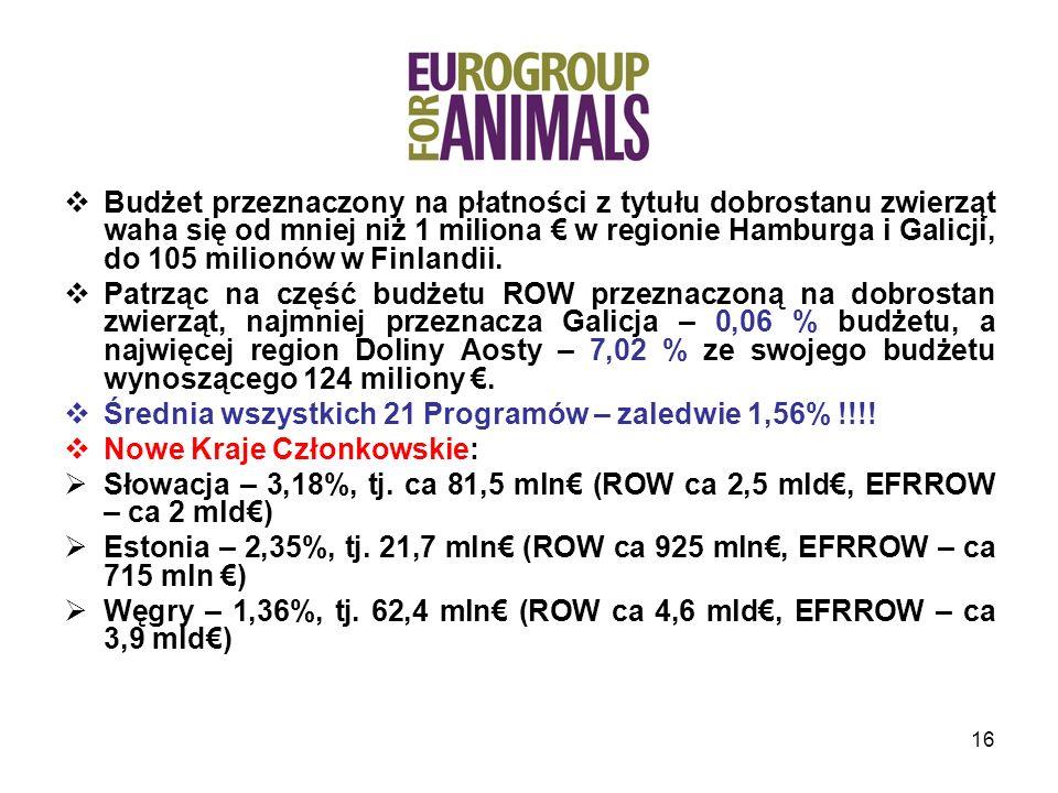 16 Budżet przeznaczony na płatności z tytułu dobrostanu zwierząt waha się od mniej niż 1 miliona w regionie Hamburga i Galicji, do 105 milionów w Finlandii.