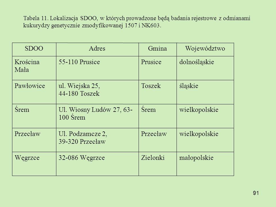 91 Tabela 11. Lokalizacja SDOO, w których prowadzone będą badania rejestrowe z odmianami kukurydzy genetycznie zmodyfikowanej 1507 i NK603. małopolski