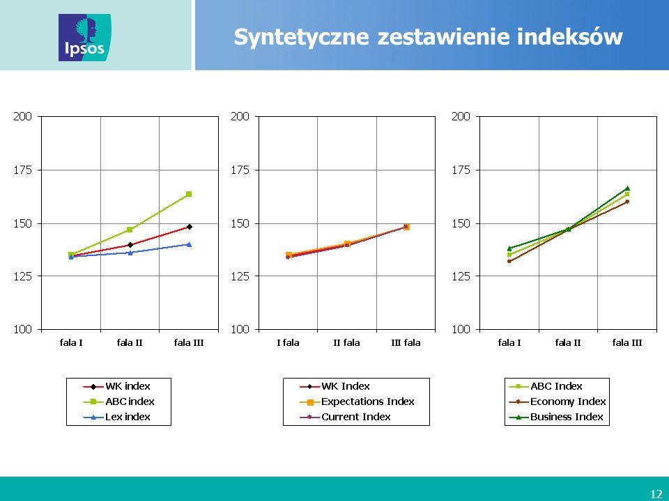 12 Syntetyczne zestawienie indeksów