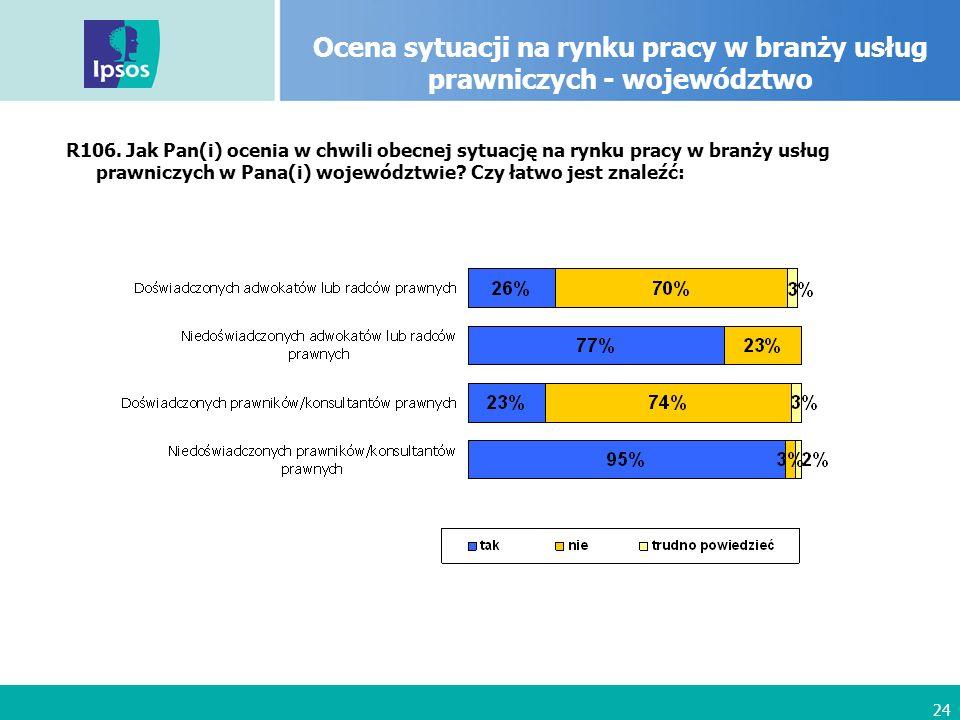 24 Ocena sytuacji na rynku pracy w branży usług prawniczych - województwo R106.