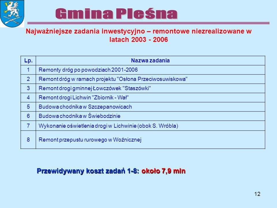 12 Najważniejsze zadania inwestycyjno – remontowe niezrealizowane w latach 2003 - 2006 Lp.Nazwa zadania 1Remonty dróg po powodziach 2001-2006 2Remont