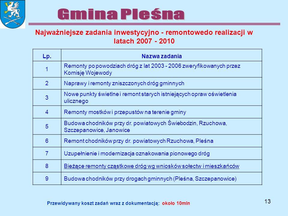13 Najważniejsze zadania inwestycyjno - remontowedo realizacji w latach 2007 - 2010 Lp.Nazwa zadania 1 Remonty po powodziach dróg z lat 2003 - 2006 zw