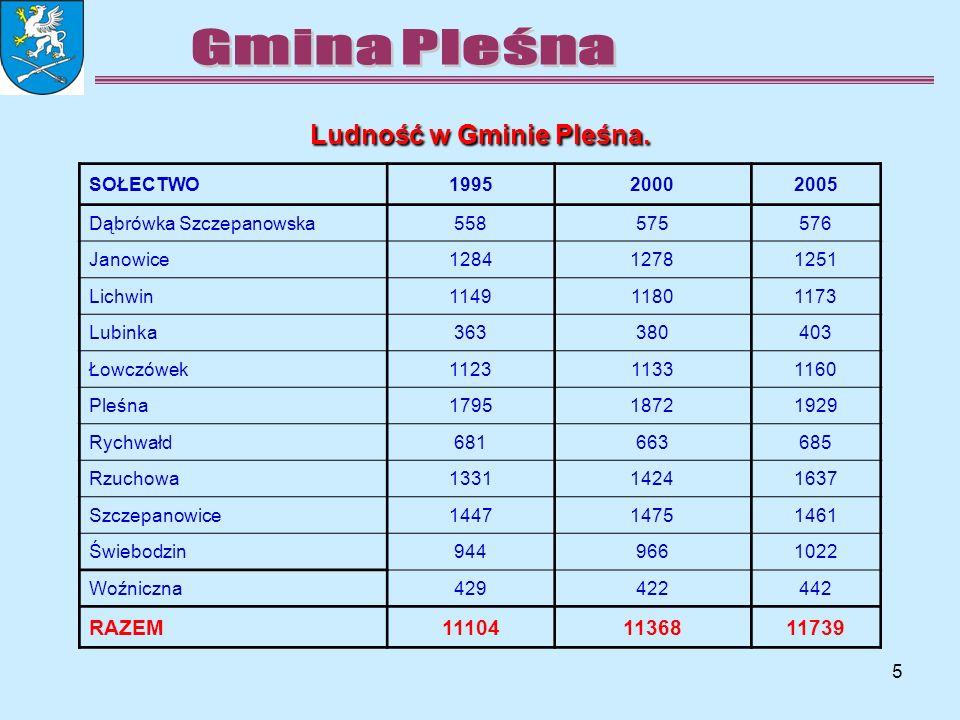 5 Ludność w Gminie Pleśna. SOŁECTWO199520002005 Dąbrówka Szczepanowska558575576 Janowice128412781251 Lichwin114911801173 Lubinka363380403 Łowczówek112