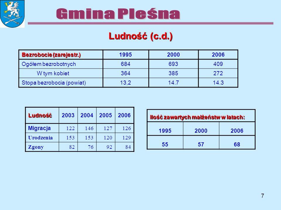 8 Podatki: Rok2003 2004 2005 2006 umorzenia i zaległości zł il.podat n.