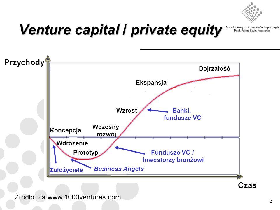 3 Venture capital / private equity Przychody Dojrzałość Czas Ekspansja WzrostBanki, fundusze VC Fundusze VC / Inwestorzy branżowi Business Angels Zało