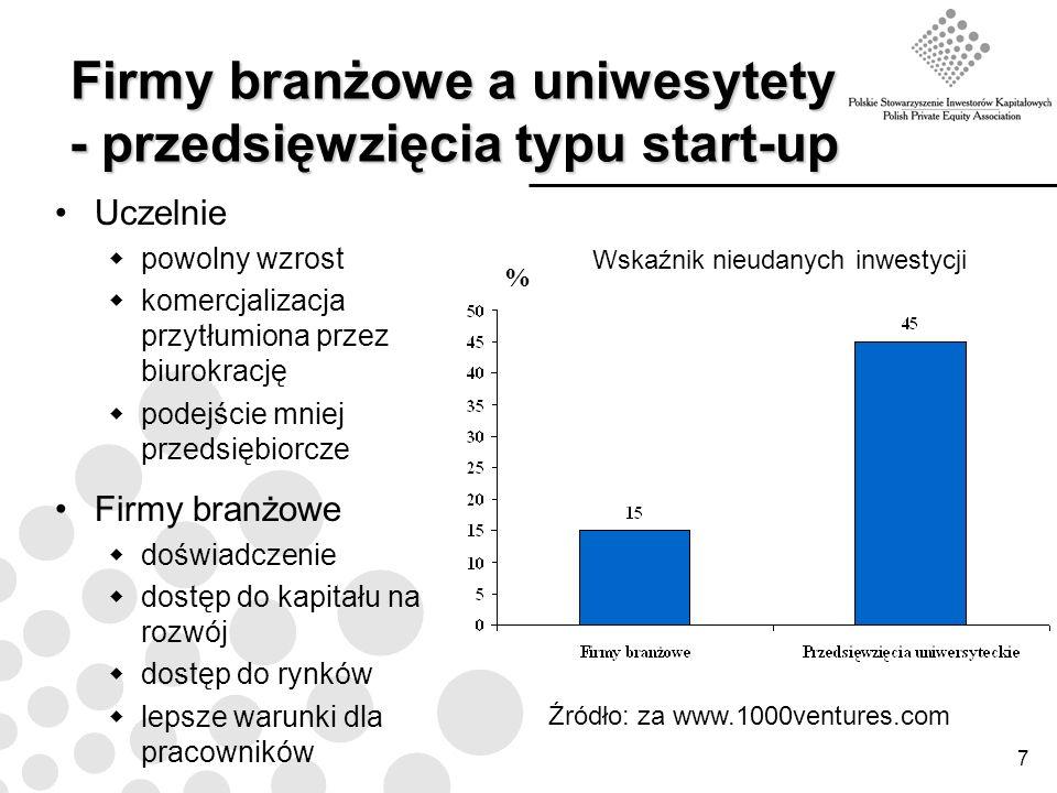 7 Firmy branżowe a uniwesytety - przedsięwzięcia typu start-up Uczelnie powolny wzrost komercjalizacja przytłumiona przez biurokrację podejście mniej