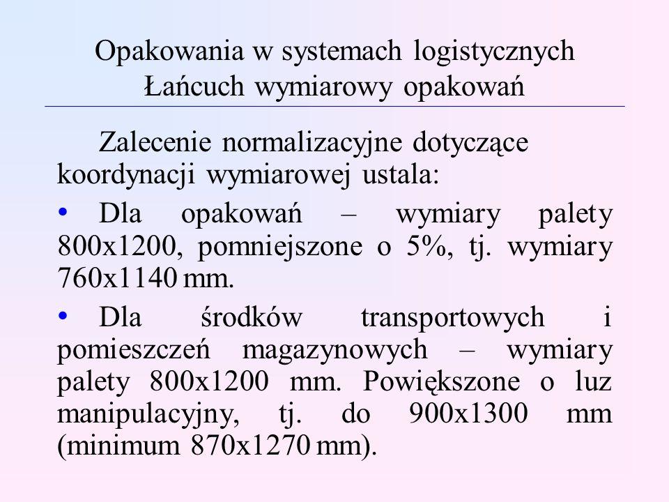 Opakowania w systemach logistycznych Łańcuch wymiarowy opakowań Zalecenie normalizacyjne dotyczące koordynacji wymiarowej ustala: Dla opakowań – wymia