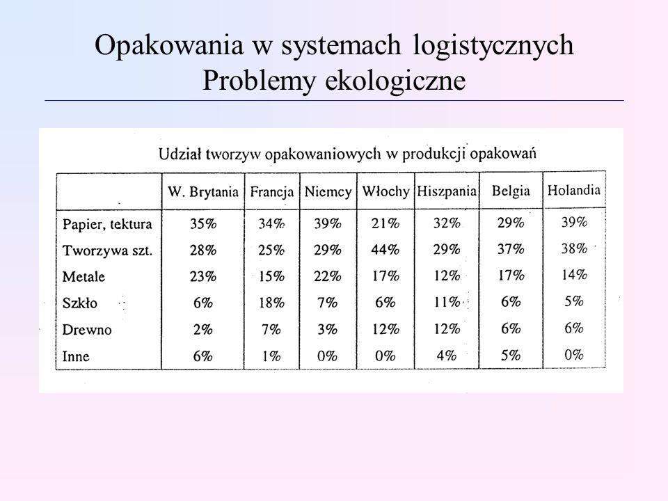 Opakowania w systemach logistycznych Problemy ekologiczne