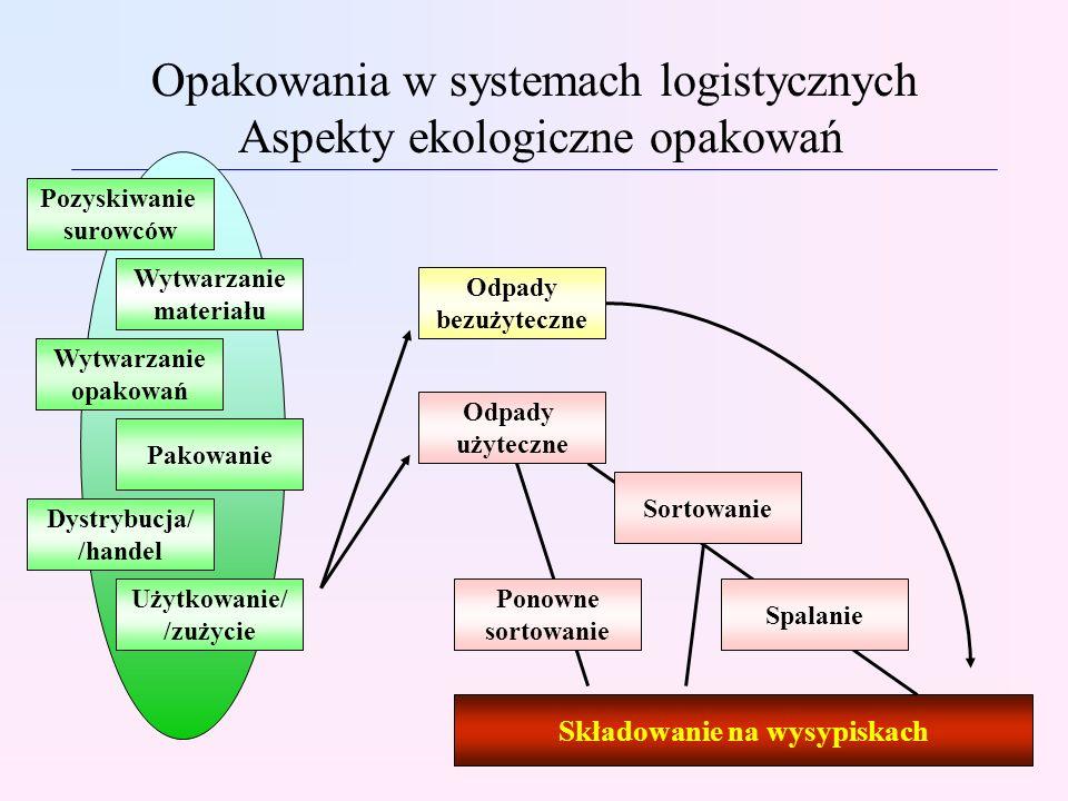 Opakowania w systemach logistycznych Aspekty ekologiczne opakowań Pozyskiwanie surowców Wytwarzanie materiału Wytwarzanie opakowań Pakowanie Dystrybuc