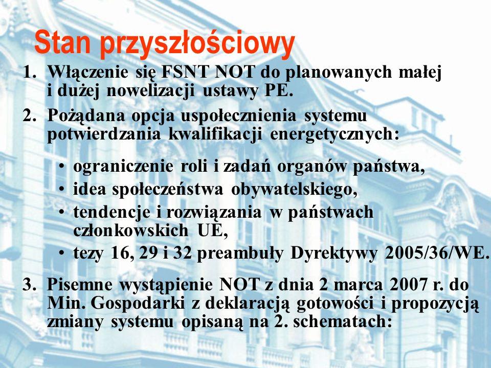 Stan przyszłościowy 1.Włączenie się FSNT NOT do planowanych małej i dużej nowelizacji ustawy PE. 2.Pożądana opcja uspołecznienia systemu potwierdzania