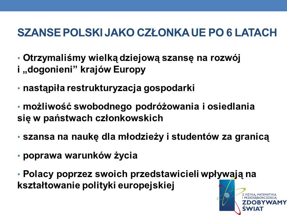 SZANSE POLSKI JAKO CZŁONKA UE PO 6 LATACH Otrzymaliśmy wielką dziejową szansę na rozwój i dogonieni krajów Europy nastąpiła restrukturyzacja gospodarki możliwość swobodnego podróżowania i osiedlania się w państwach członkowskich szansa na naukę dla młodzieży i studentów za granicą poprawa warunków życia Polacy poprzez swoich przedstawicieli wpływają na kształtowanie polityki europejskiej