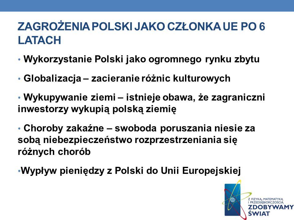 ZAGROŻENIA POLSKI JAKO CZŁONKA UE PO 6 LATACH Wykorzystanie Polski jako ogromnego rynku zbytu Globalizacja – zacieranie różnic kulturowych Wykupywanie ziemi – istnieje obawa, że zagraniczni inwestorzy wykupią polską ziemię Choroby zakaźne – swoboda poruszania niesie za sobą niebezpieczeństwo rozprzestrzeniania się różnych chorób Wypływ pieniędzy z Polski do Unii Europejskiej