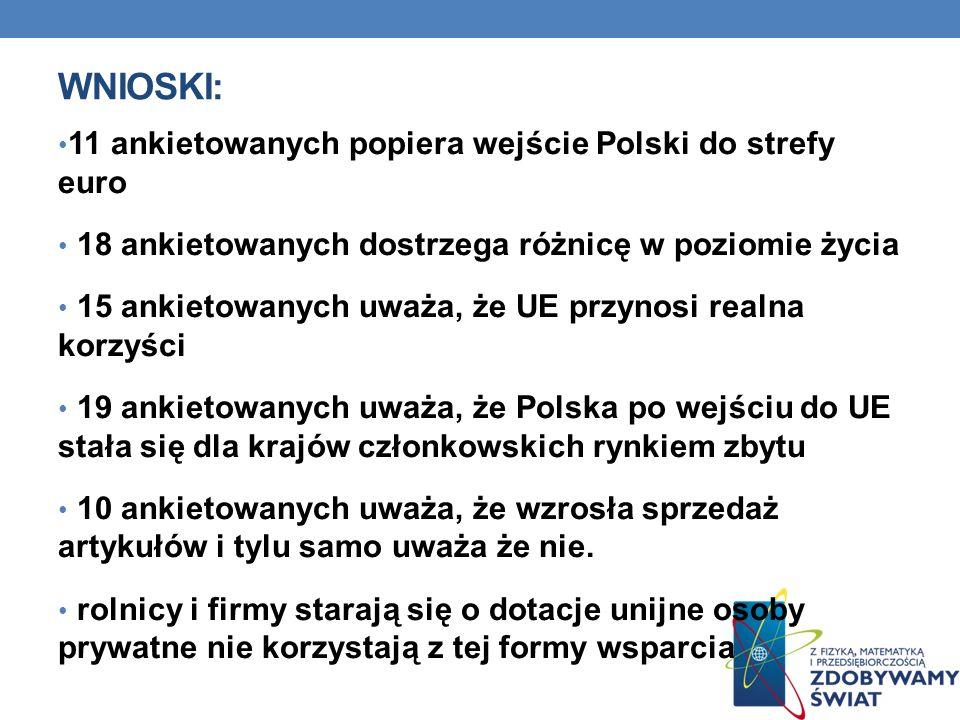 WNIOSKI: 11 ankietowanych popiera wejście Polski do strefy euro 18 ankietowanych dostrzega różnicę w poziomie życia 15 ankietowanych uważa, że UE przynosi realna korzyści 19 ankietowanych uważa, że Polska po wejściu do UE stała się dla krajów członkowskich rynkiem zbytu 10 ankietowanych uważa, że wzrosła sprzedaż artykułów i tylu samo uważa że nie.