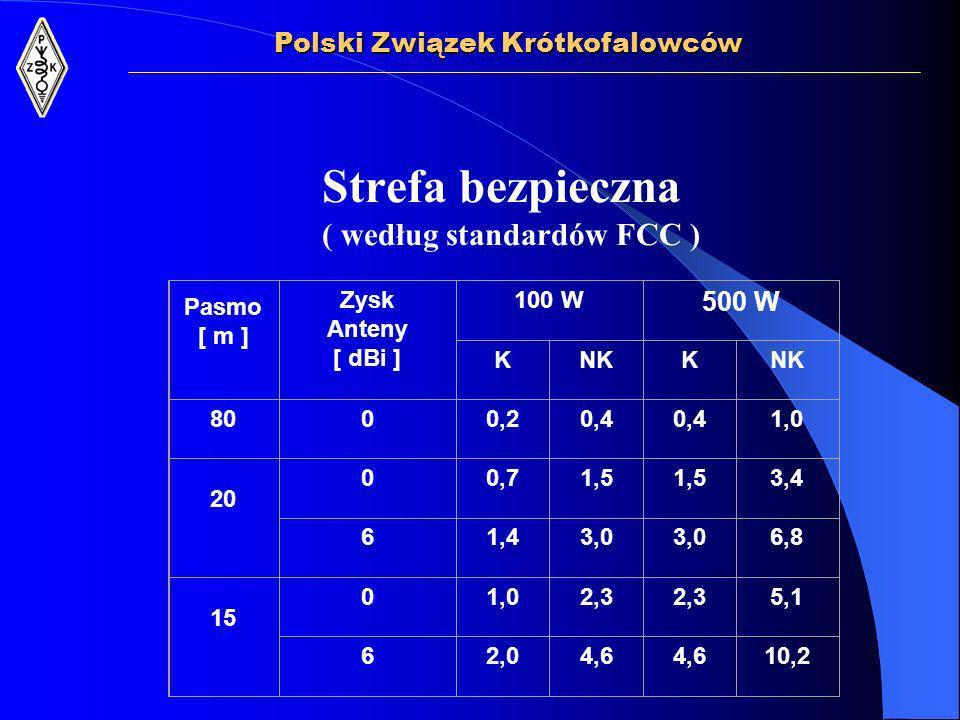 Strefa bezpieczna ( według standardów FCC ) Polski Związek Krótkofalowców Pasmo [ m ] Zysk Anteny [ dBi ] 100 W 500 W KNKK 8000,20,4 1,0 20 00,71,5 3,4 61,43,0 6,8 15 01,02,3 5,1 62,04,6 10,2