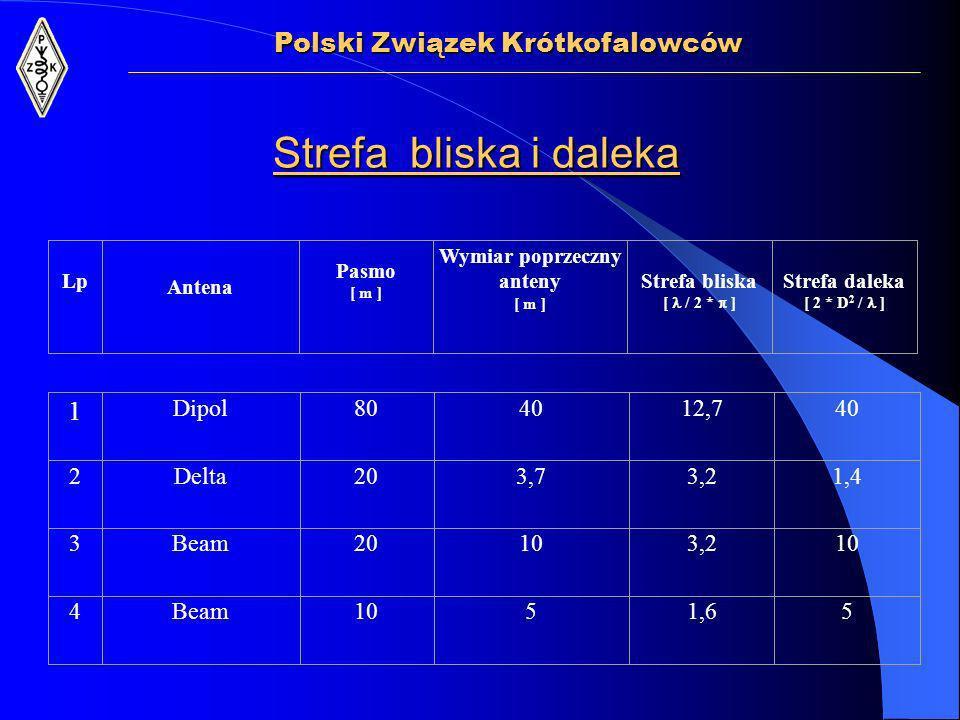 Polski Związek Krótkofalowców Strefa bliska i daleka Lp Antena Pasmo [ m ] Wymiar poprzeczny anteny [ m ] Strefa bliska [ / 2 * ] Strefa daleka [ 2 * D 2 / ] 1 Dipol804012,740 2Delta203,73,21,4 3Beam20103,210 4Beam1051,65