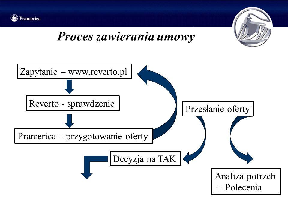 Proces zawierania umowy Zapytanie – www.reverto.pl Reverto - sprawdzenie Pramerica – przygotowanie oferty Przesłanie oferty Decyzja na TAK Analiza pot