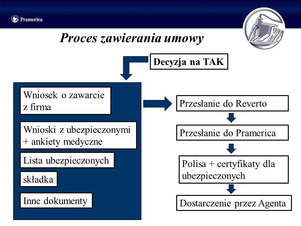 Proces zawierania umowy Decyzja na TAK Wniosek o zawarcie z firma Lista ubezpieczonych Wnioski z ubezpieczonymi + ankiety medyczne składka Inne dokume