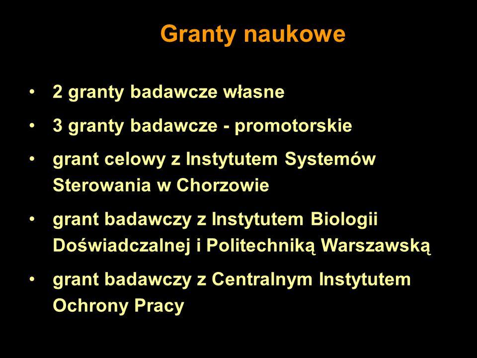2 granty badawcze własne 3 granty badawcze - promotorskie grant celowy z Instytutem Systemów Sterowania w Chorzowie grant badawczy z Instytutem Biolog