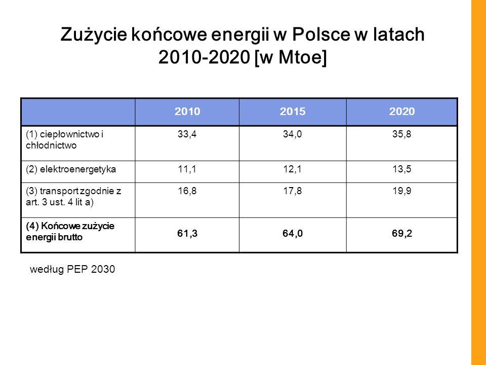 Zużycie końcowe energii w Polsce w latach 2010-2020 [w Mtoe] 201020152020 (1) ciepłownictwo i chłodnictwo 33,434,035,8 (2) elektroenergetyka11,112,113