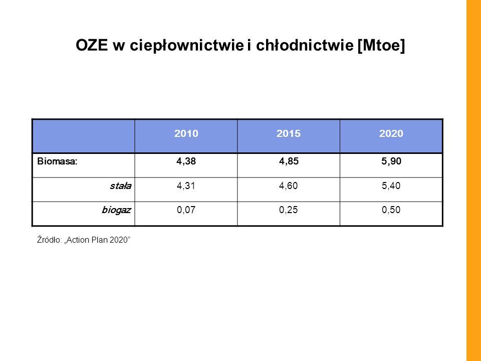 OZE w ciepłownictwie i chłodnictwie [Mtoe] 201020152020 Biomasa:4, 384, 855,90 stała4, 314,60 5,405,40 biogaz 0,0 7 0, 25 0, 50 Źródło: Action Plan 20