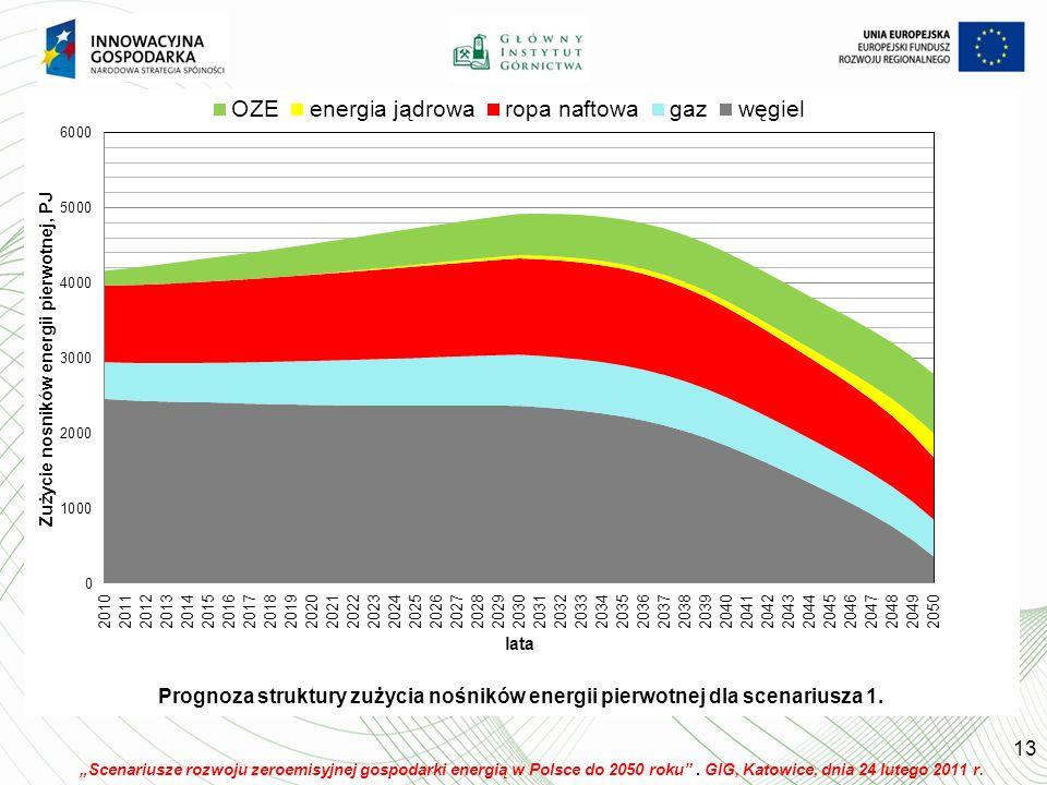 Scenariusze rozwoju zeroemisyjnej gospodarki energią w Polsce do 2050 roku.