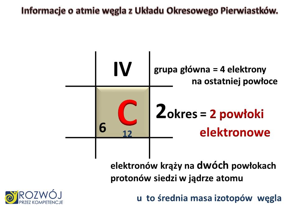 6 12 elektronów krąży na dwóch powłokach protonów siedzi w jądrze atomu u to średnia masa izotopów węgla